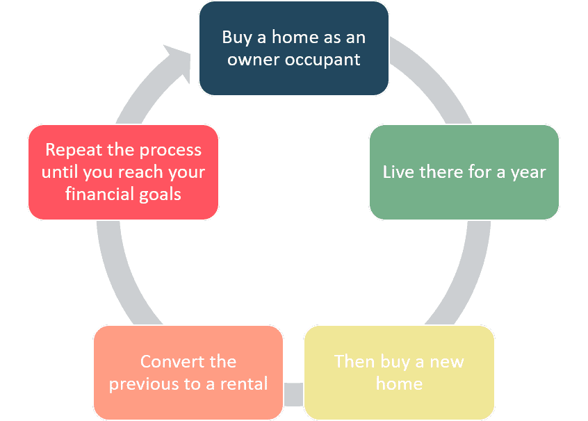 Nomad™ Investing Model